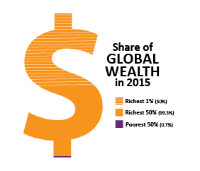 Share of global wealth in 2015 in US dollars.