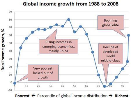 Crecimiento de la renta mundial desde 1988 a 2008 (Fuente: http://blog.gdi.manchester.ac.uk/wp-content/uploads/2016/03/P2.jpg)