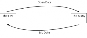 big-open-data-few-many