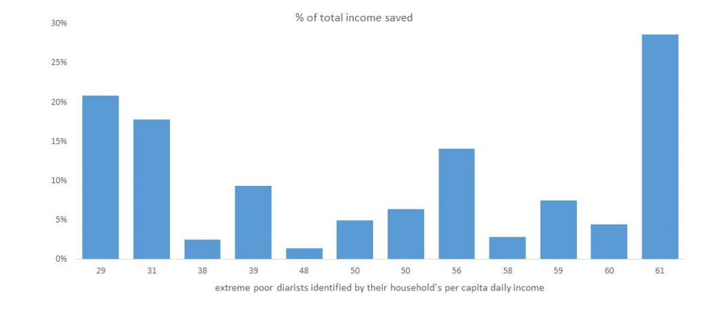 percent-income