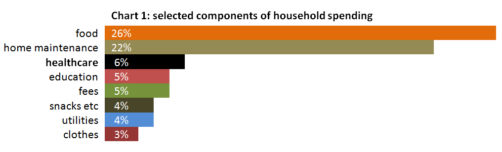 selected components of household spending