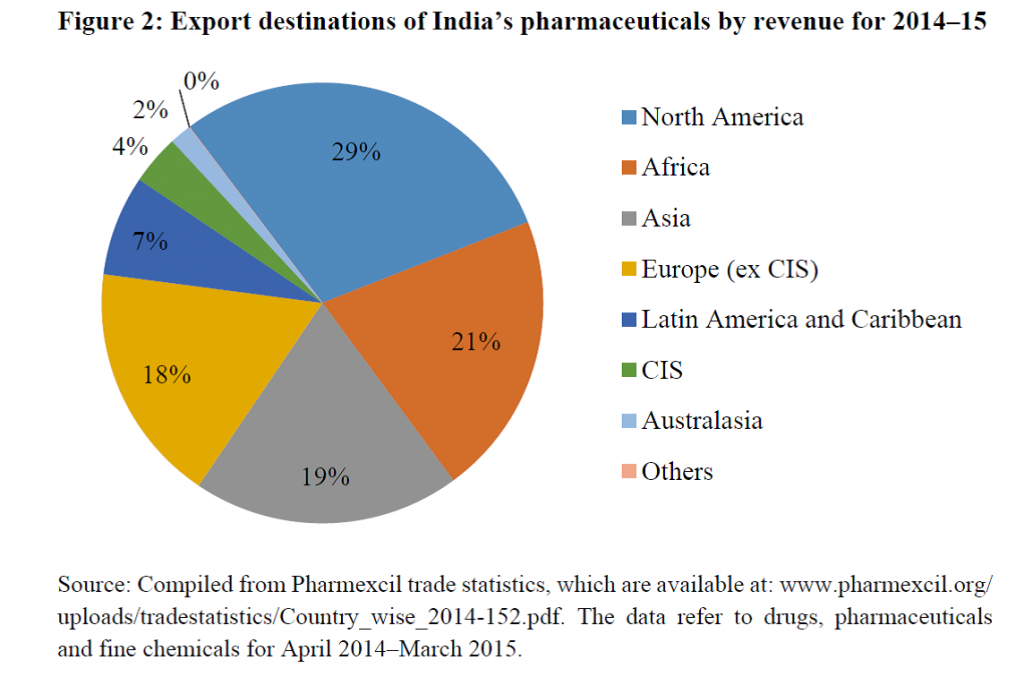 Figure. Export destinations of India's pharmaceuticals by revenue for 2014-15