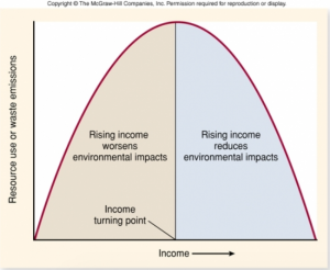 Figure 2: Environmental Kuznets curve