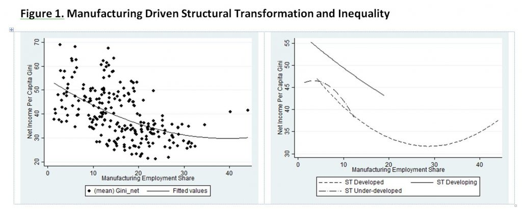 Figure 1. Manufacturing Driven Structural Transformation and Inequality