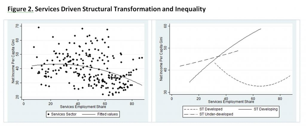 Figure 2. Services Driven Structural Transformation and Inequality