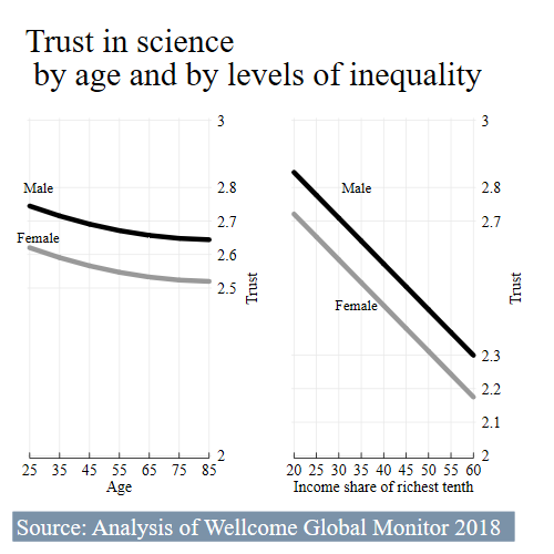Analysis of Wellcome Global Monitor by age