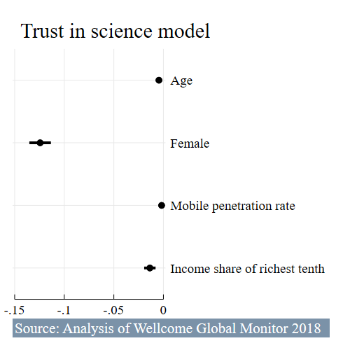 Analysis of Wellcome Global Monitor by gender