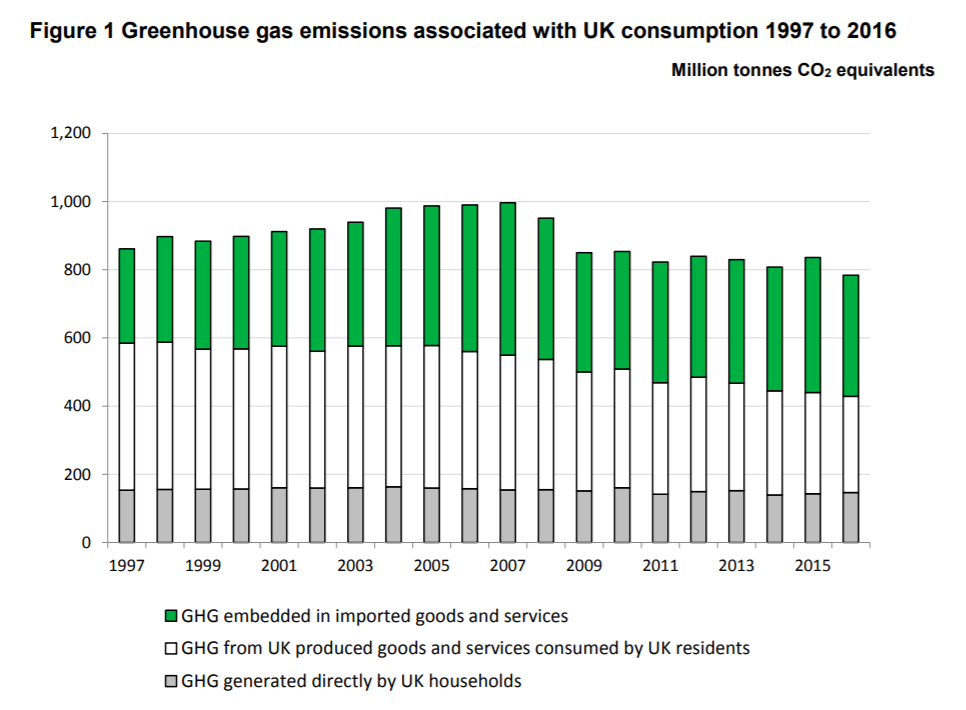 Source: https://assets.publishing.service.gov.uk/government/uploads/system/uploads/attachment_data/file/794557/Consumption_emissions_April19.pdf