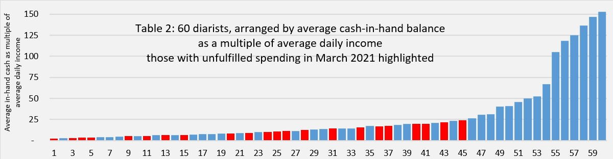 Table 2 displays the 60 diarists arranges by average cash-in-hand balance as a multiple of average daily income those with unfulfilled spending in March 2021 are highlighted