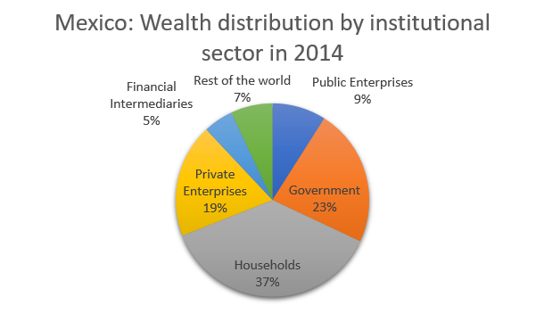 Mexico: Wealth distribution by institutional sector in 2014