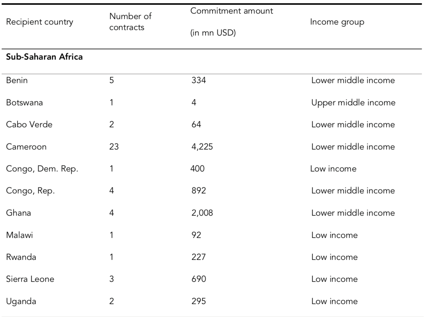 Figure 1. Breakdown of China-Africa Debt Contracts represented in the study